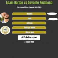 Adam Barton vs Devonte Redmond h2h player stats