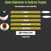 Adam Blakeman vs Andrew Teague h2h player stats