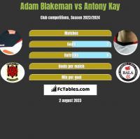 Adam Blakeman vs Antony Kay h2h player stats