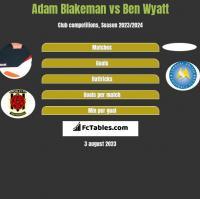Adam Blakeman vs Ben Wyatt h2h player stats