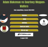 Adam Blakeman vs Courtney Meppen-Walters h2h player stats