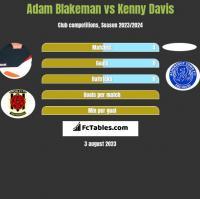Adam Blakeman vs Kenny Davis h2h player stats