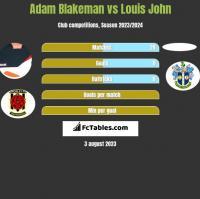 Adam Blakeman vs Louis John h2h player stats