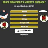 Adam Blakeman vs Matthew Challoner h2h player stats