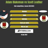 Adam Blakeman vs Scott Leather h2h player stats