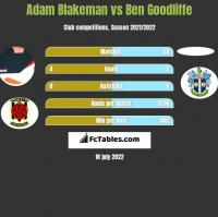 Adam Blakeman vs Ben Goodliffe h2h player stats
