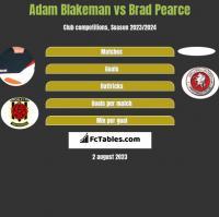 Adam Blakeman vs Brad Pearce h2h player stats