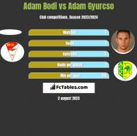 Adam Bodi vs Adam Gyurcso h2h player stats