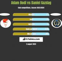 Adam Bodi vs Daniel Gazdag h2h player stats