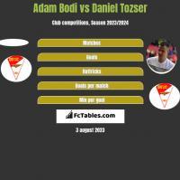Adam Bodi vs Daniel Tozser h2h player stats