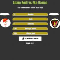 Adam Bodi vs Eke Uzoma h2h player stats