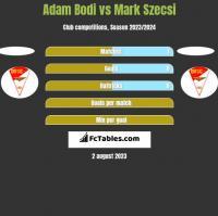 Adam Bodi vs Mark Szecsi h2h player stats