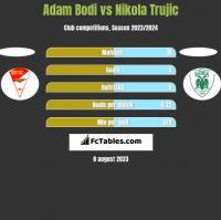 Adam Bodi vs Nikola Trujic h2h player stats