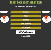Adam Bodi vs Krisztian Kuti h2h player stats