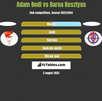 Adam Bodi vs Barna Kesztyus h2h player stats