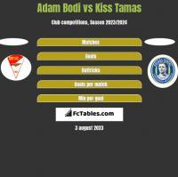 Adam Bodi vs Kiss Tamas h2h player stats