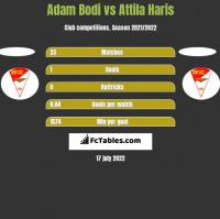 Adam Bodi vs Attila Haris h2h player stats