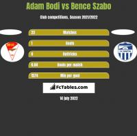 Adam Bodi vs Bence Szabo h2h player stats