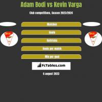 Adam Bodi vs Kevin Varga h2h player stats