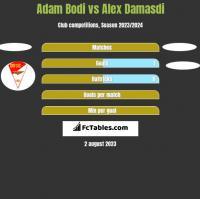 Adam Bodi vs Alex Damasdi h2h player stats