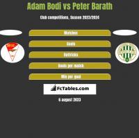 Adam Bodi vs Peter Barath h2h player stats