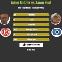 Adam Bodzek vs Aaron Hunt h2h player stats