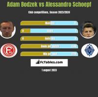 Adam Bodzek vs Alessandro Schoepf h2h player stats