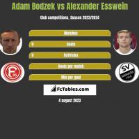 Adam Bodzek vs Alexander Esswein h2h player stats