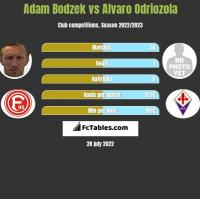Adam Bodzek vs Alvaro Odriozola h2h player stats