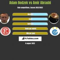 Adam Bodzek vs Amir Abrashi h2h player stats