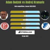 Adam Bodzek vs Andrej Kramaric h2h player stats