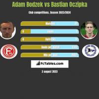 Adam Bodzek vs Bastian Oczipka h2h player stats