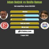Adam Bodzek vs Benito Raman h2h player stats