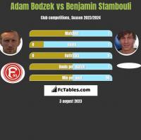 Adam Bodzek vs Benjamin Stambouli h2h player stats