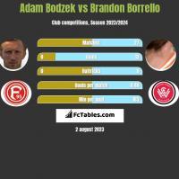Adam Bodzek vs Brandon Borrello h2h player stats