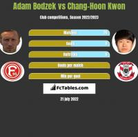 Adam Bodzek vs Chang-Hoon Kwon h2h player stats