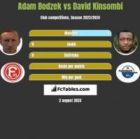 Adam Bodzek vs David Kinsombi h2h player stats