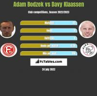 Adam Bodzek vs Davy Klaassen h2h player stats