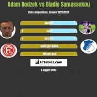 Adam Bodzek vs Diadie Samassekou h2h player stats