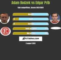 Adam Bodzek vs Edgar Prib h2h player stats