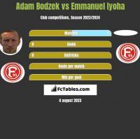 Adam Bodzek vs Emmanuel Iyoha h2h player stats