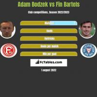 Adam Bodzek vs Fin Bartels h2h player stats