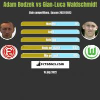 Adam Bodzek vs Gian-Luca Waldschmidt h2h player stats
