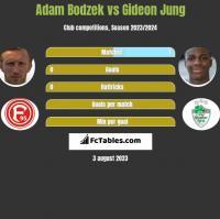Adam Bodzek vs Gideon Jung h2h player stats