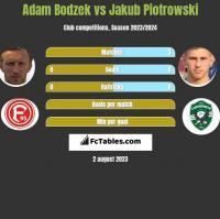 Adam Bodzek vs Jakub Piotrowski h2h player stats