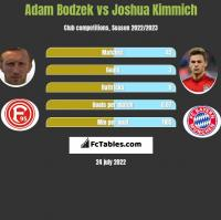 Adam Bodzek vs Joshua Kimmich h2h player stats