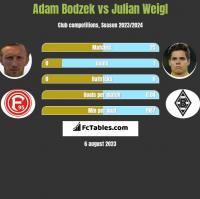 Adam Bodzek vs Julian Weigl h2h player stats