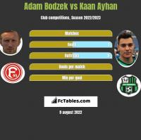 Adam Bodzek vs Kaan Ayhan h2h player stats