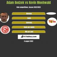 Adam Bodzek vs Kevin Moehwald h2h player stats