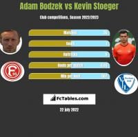 Adam Bodzek vs Kevin Stoeger h2h player stats